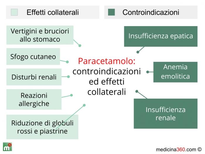 Controindicazioni ed effetti collaterali del paracetamolo