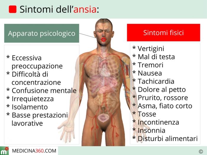 sintomi fisici depressione ansiosa
