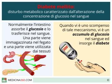 dieta 1800 calorie per diabete gestazionale