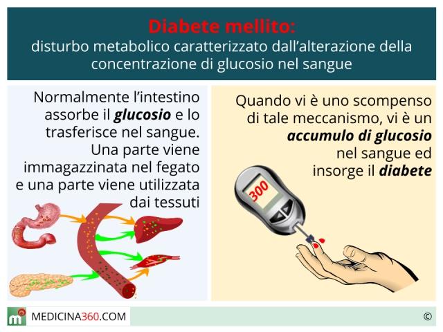 Diabete mellito di tipo 1 e 2: sintomi, cause, diagnosi, cura e dieta