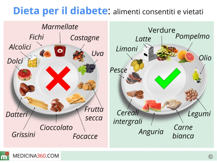 dieta per diabetici da 1500 kcal