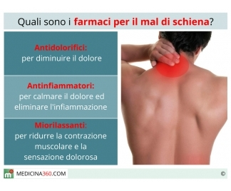 Reparto di petto di dolore di una spina dorsale allatto di un respiro