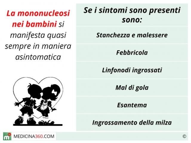 Mononucleosi nei bambini: sintomi, terapia, contagiosità e rischi