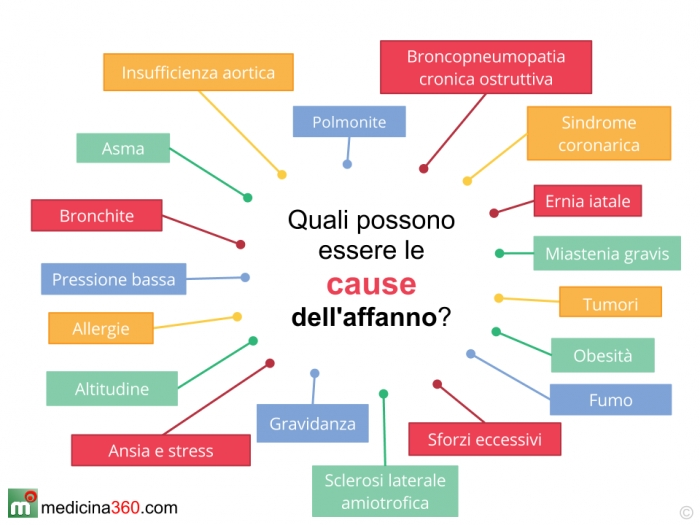 Le cause dell'affanno
