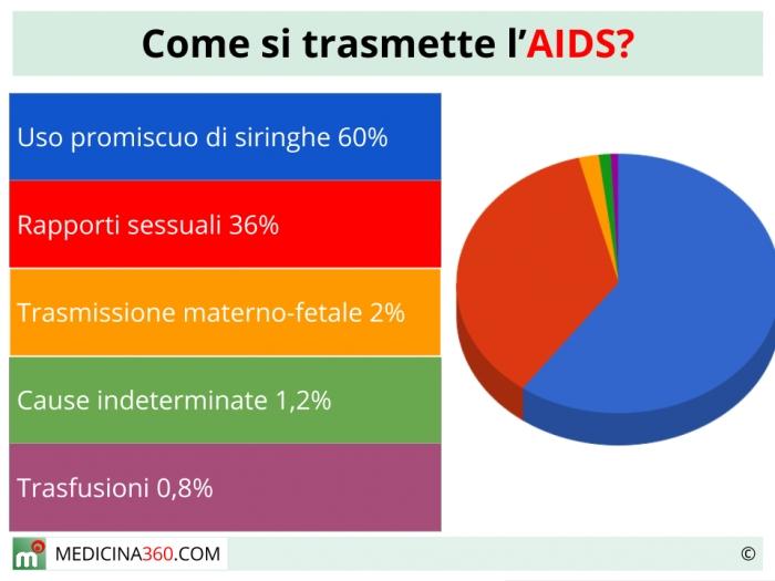 Contagio e trasmissione dell'aids