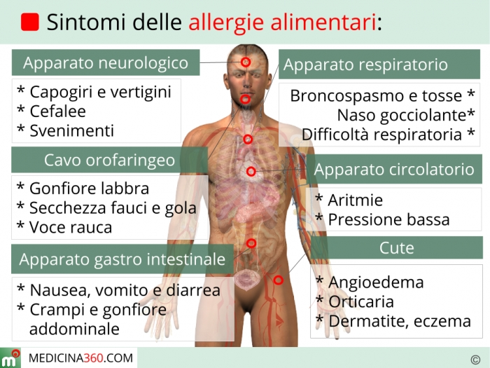 allergie alimentari: sintomi, cause, terapia e test per la diagnosi