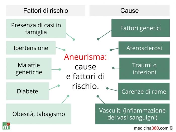 Cause e fattori di rischio dell'aneurisma