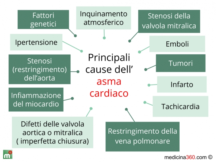 Cause dell'asma cardiaco