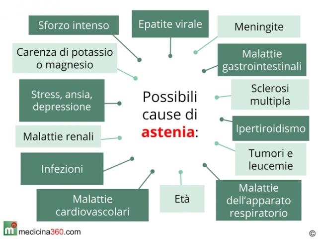 Astenia: sintomi, cause, rimedi e tipi (muscolare, nervosa, cronica)