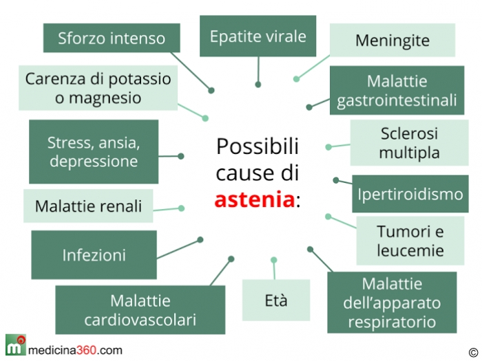 Astenia sintomi cause rimedi e tipi muscolare nervosa cronica - Pagamenti diversi bnl cosa sono ...
