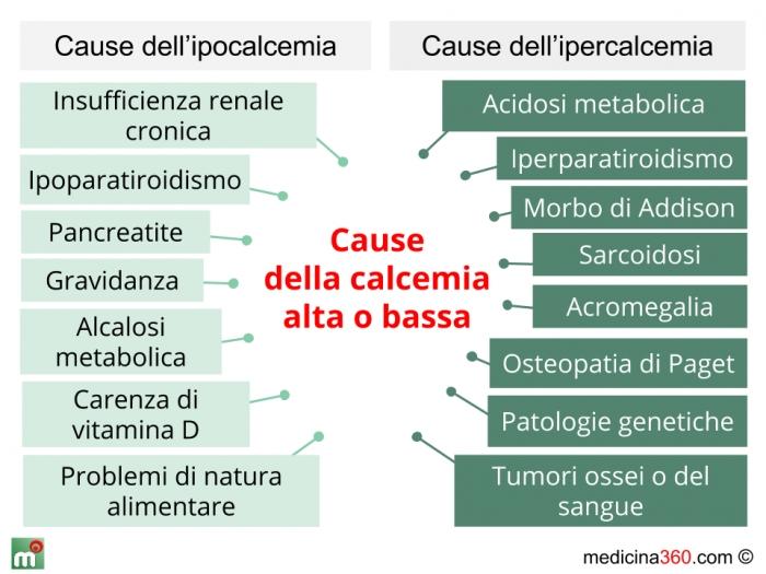 Calcemia alta bassa e corretta valori cause sintomi e for Sintomi pressione alta