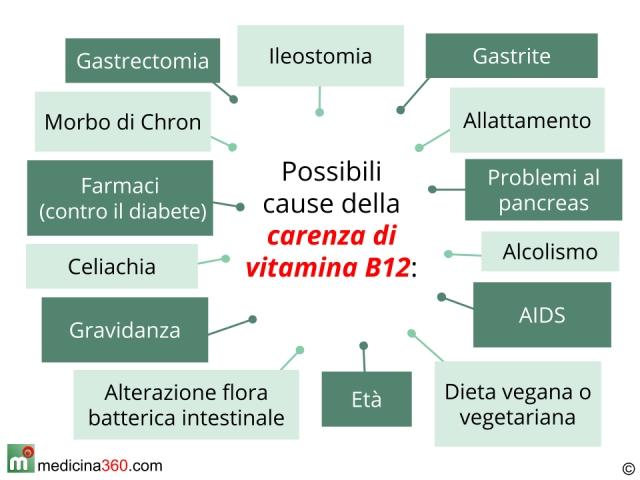 Carenza di vitamina B12: sintomi, cause e conseguenze.  Che fare? Terapia ed alimentazione