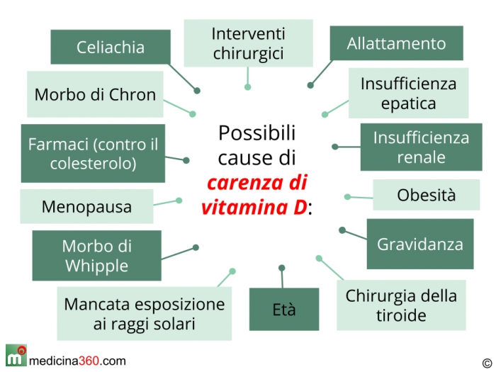 Benefici Vitamina D: indispensabile per ossa e cervello