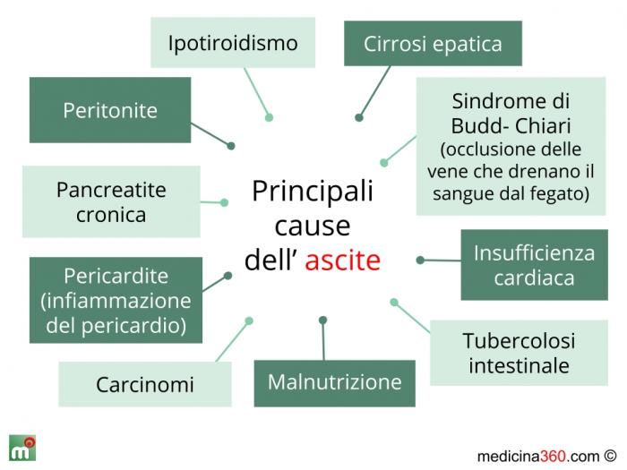 Cause dell'ascite