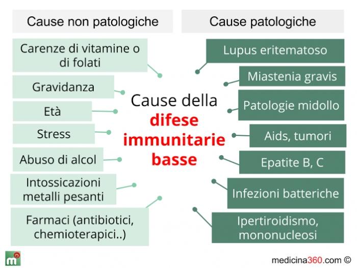Cause delle difese immunitarie basse