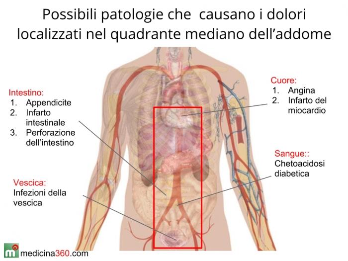 Clinica di reparto cervicale di una spina dorsale