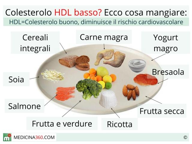Che pesce mangiare con il colesterolo alto