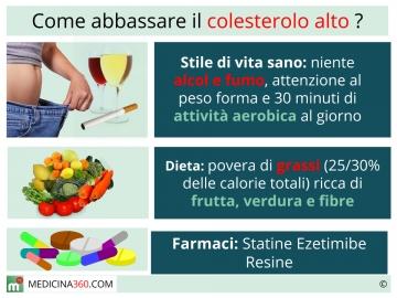 dieta consigliata per colesterolo