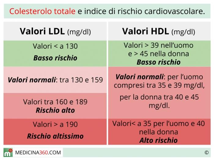valori ottimali del colesterolo