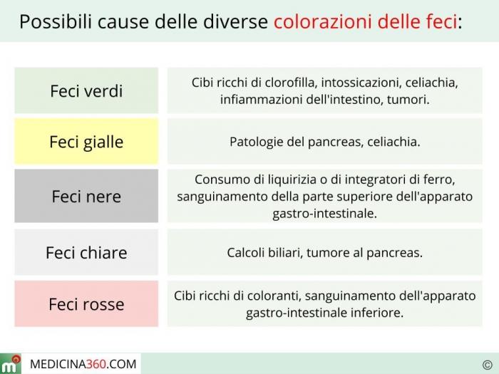 colore delle feci: chiare o scure, gialle, verdi o nere cosa significa?