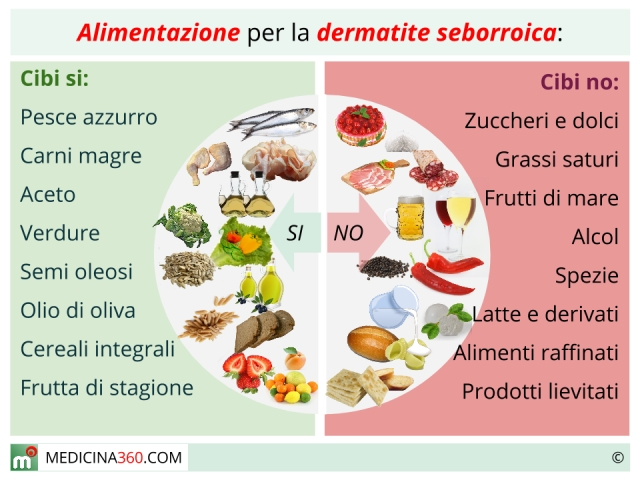 Dieta per bambini con dermatite atopic