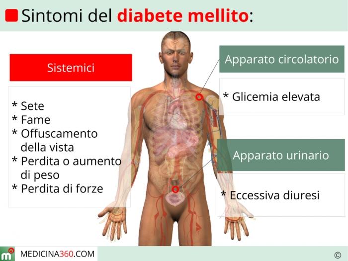 Sintomi del diabete mellito