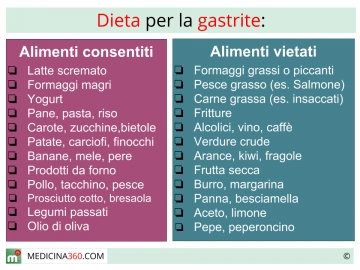 dieta per esofagite da reflusso e gastrite