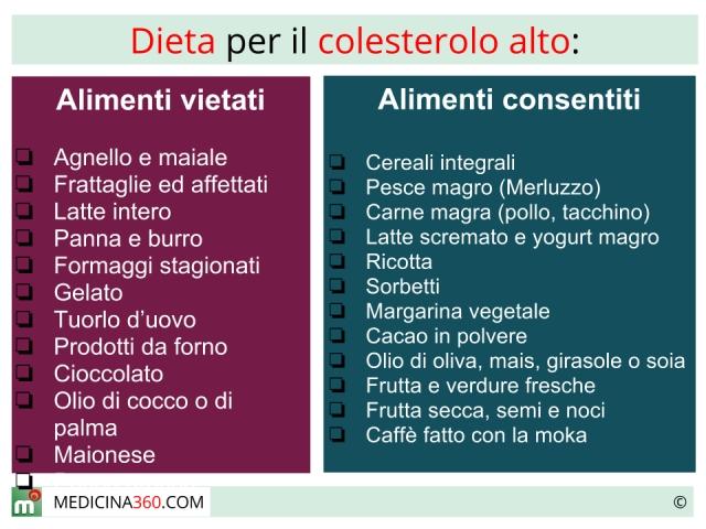 dieta per colesterolo alimenti da evitare e cibi
