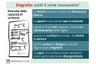 Disgrafia: sintomi, cause, rimedi ed esercizi