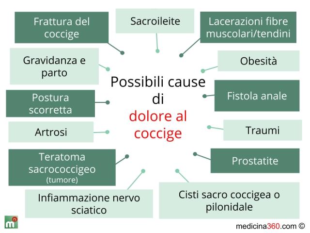 Dolore al coccige: cause e rimedi per il dolore all'osso sacro