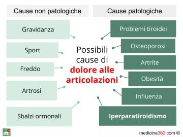 Sintomi for Dolori articolari cause