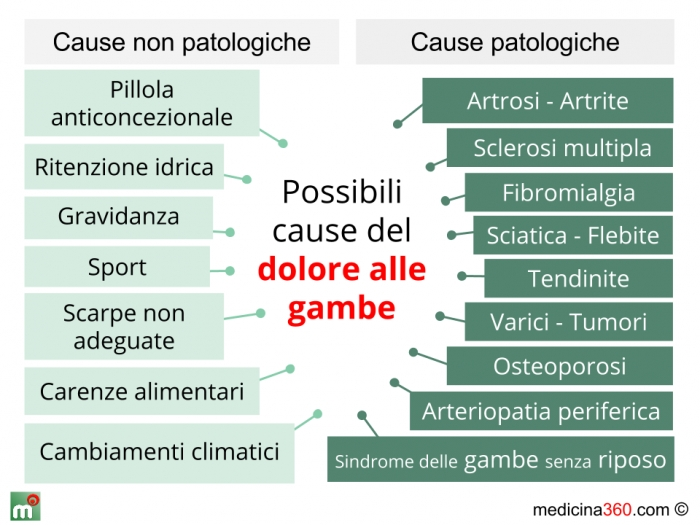 Dolore alle gambe