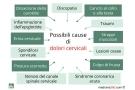 Dolori cervicali: sintomi, cause, cure e rimedi