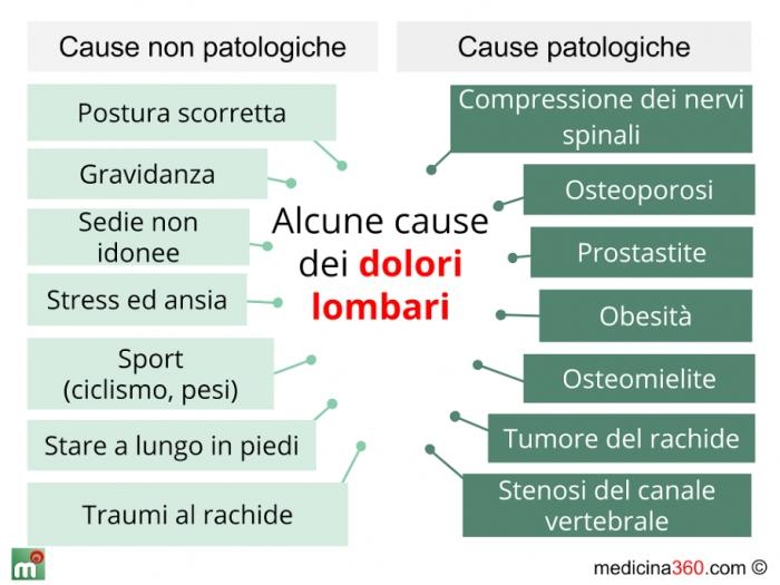 Sintomi Tumori del Pancreas