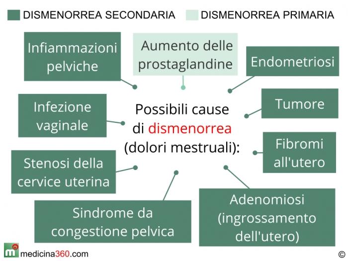 Osteochondrosis di reparto cervicale di una spina dorsale s4-s6 che questo
