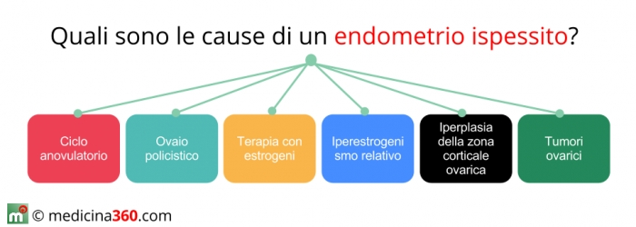 Le cause dell'iperplasia endometriale