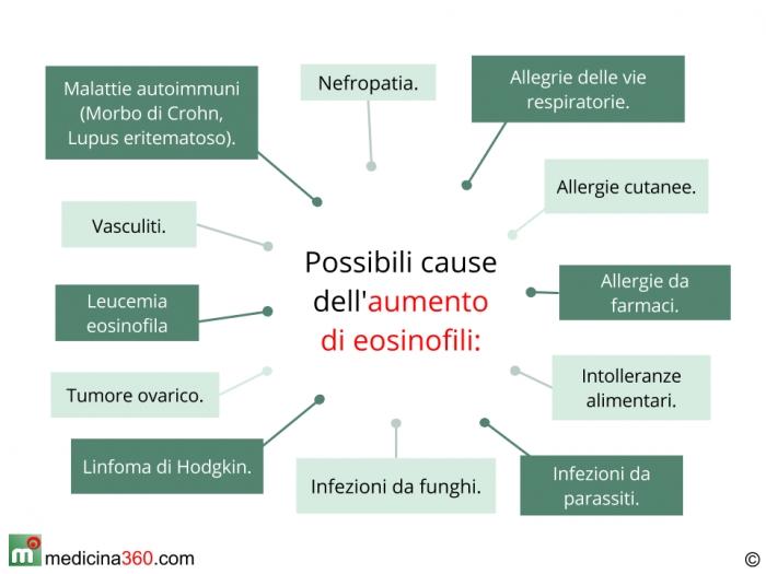 Cause dell'aumento dei valori di eosinofili