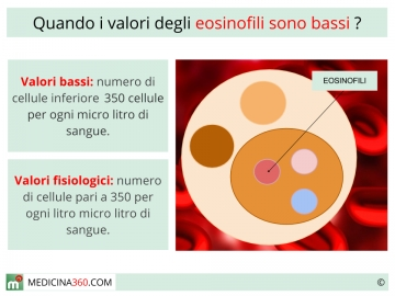 Eosinofili bassi