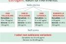Estrogeni: alti, bassi e valori normali. Sintomi e cause
