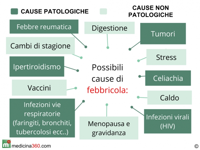 possibili cause di febbricola