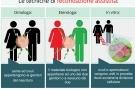 Fecondazione assistita: omologa o eterologa, in vitro o artificiale