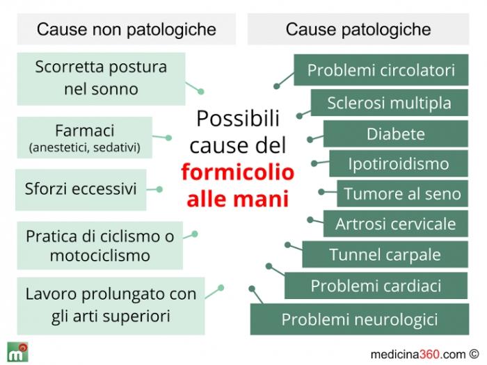 Sintomi delle neuropatie periferiche