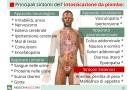 Intossicazione da piombo: sintomi, diagnosi, cura e rimedi naturali