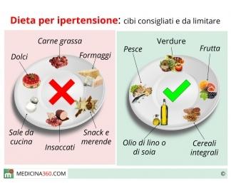 Ipertensione dieta