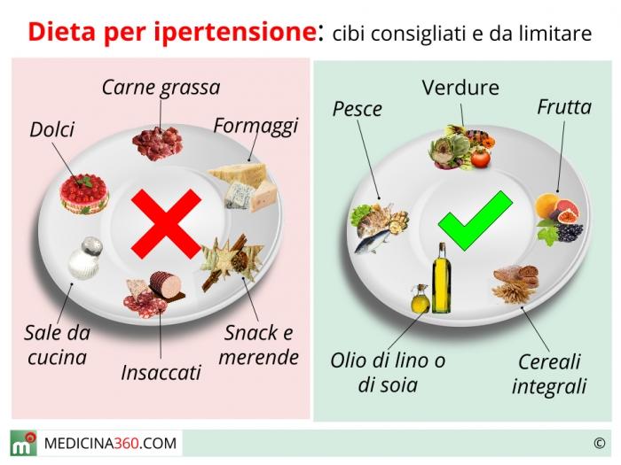 dieta per le persone che soffrono di ipertensione