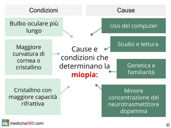 Cause della miopia