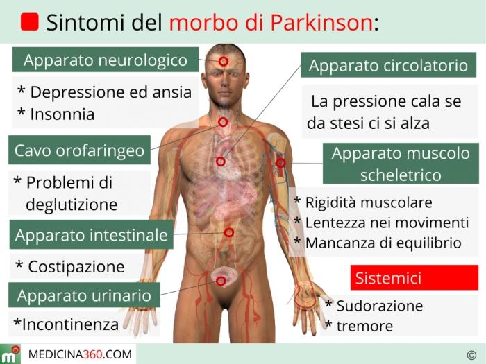 Prodotti di cura del corpo a psoriasi