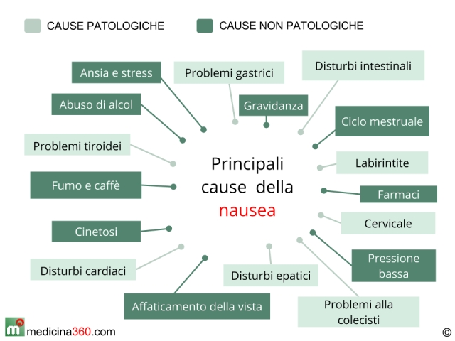 Nausea e conati di vomito, le cause ed i rimedi