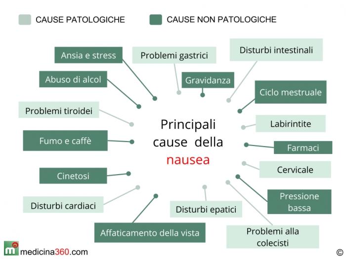 Mal di stomaco da stress e ansia: sintomi e rimedi ...