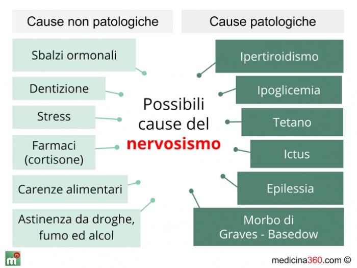 perdita di peso causata dai nervio